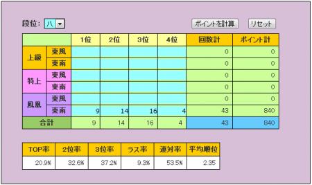 天鳳の月間成績を計算する