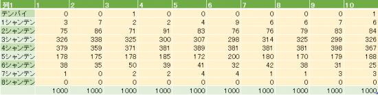 配牌の場合-表