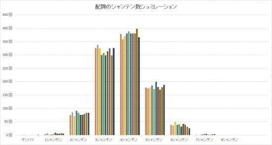 配牌の場合-グラフ