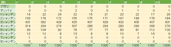 第一ツモの場合-表