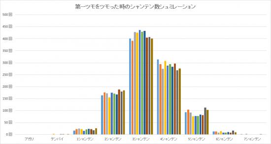 第一ツモの場合-グラフ