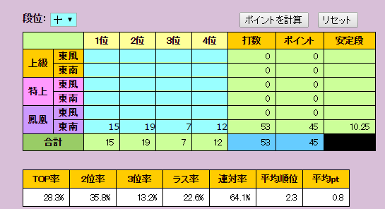 天鳳11月成績集計