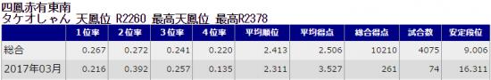 天鳳成績-男冥利2