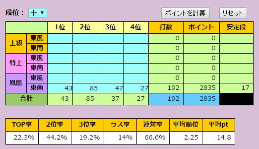 3月と4月の合計を十段配分で計算した結果
