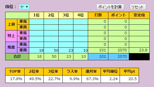 タケオしゃんの4月天鳳成績集計結果