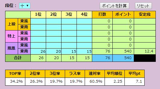 天鳳成績集計結果2017年9月
