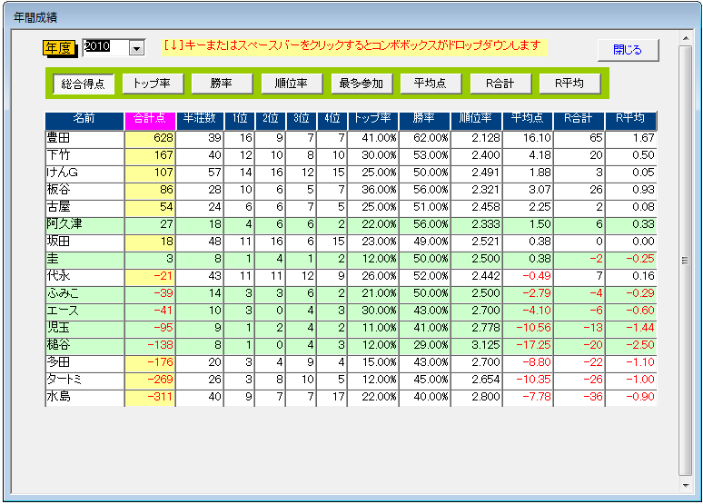 年間成績一覧画面 年間成績一覧画面 成績集計結果のインポート・HTML化 − 表計算ソフ...