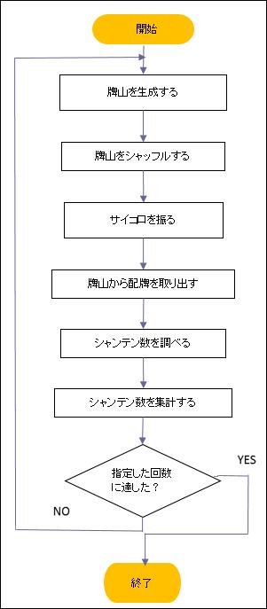 シャンテン数を算出するフローチャート